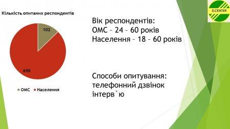 Дослідження щодо проектної діяльності в громадах
