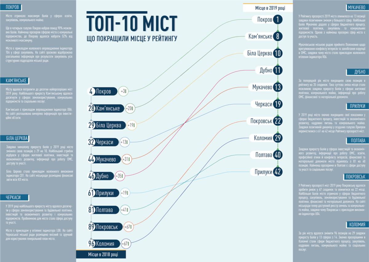 Коломия піднялася за рік з 96 на 29 місце у рейтингу прозорості міст України (ІНФОГРАФІКА)