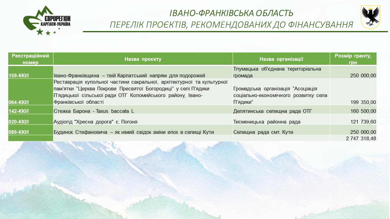 Вітаємо переможців конкурсу ініціатив місцевих карпатських громад 2020